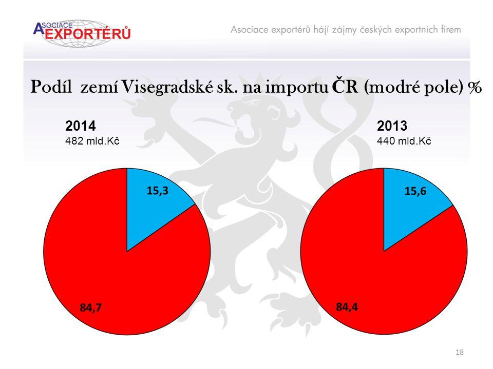 Podíl zemí Visegradské sk. na importu Č R (modré pole) % 2014 482 mld.Kč 2013 440 mld.Kč 18