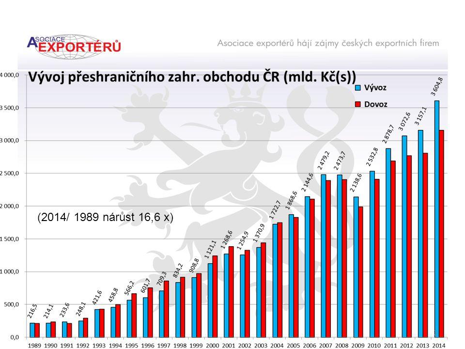 (2014/ 1989 nárůst 16,6 x) 2