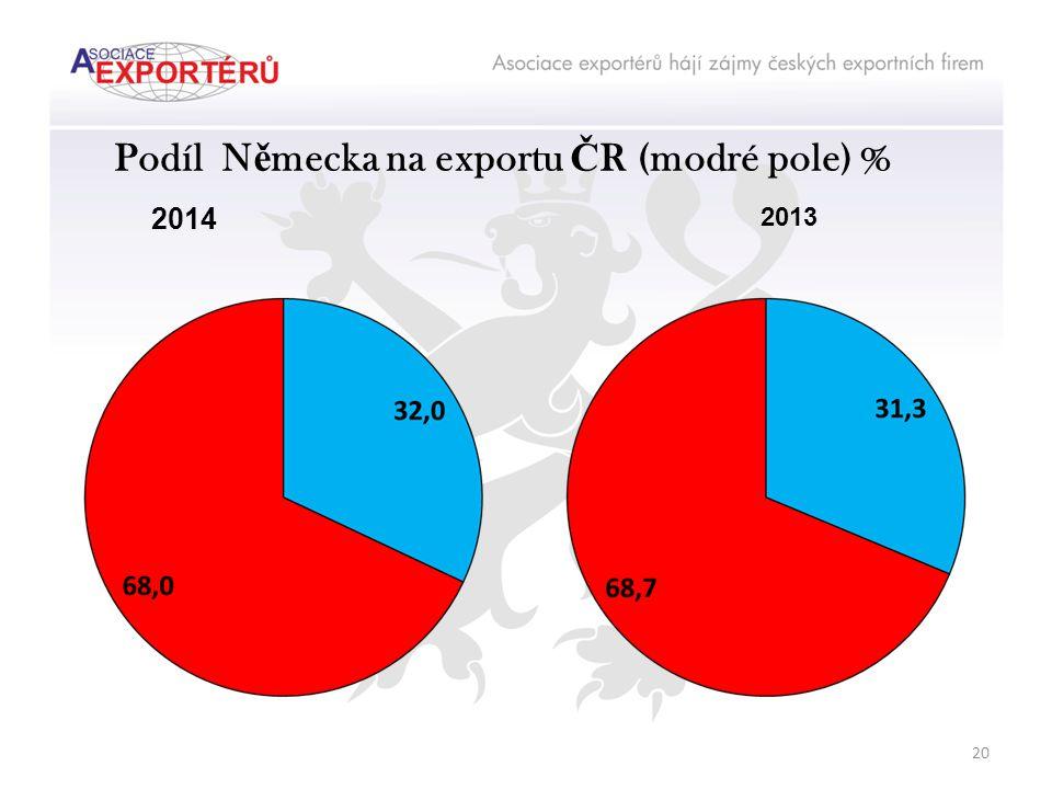 Podíl N ě mecka na exportu Č R (modré pole) % 2014 2013 20