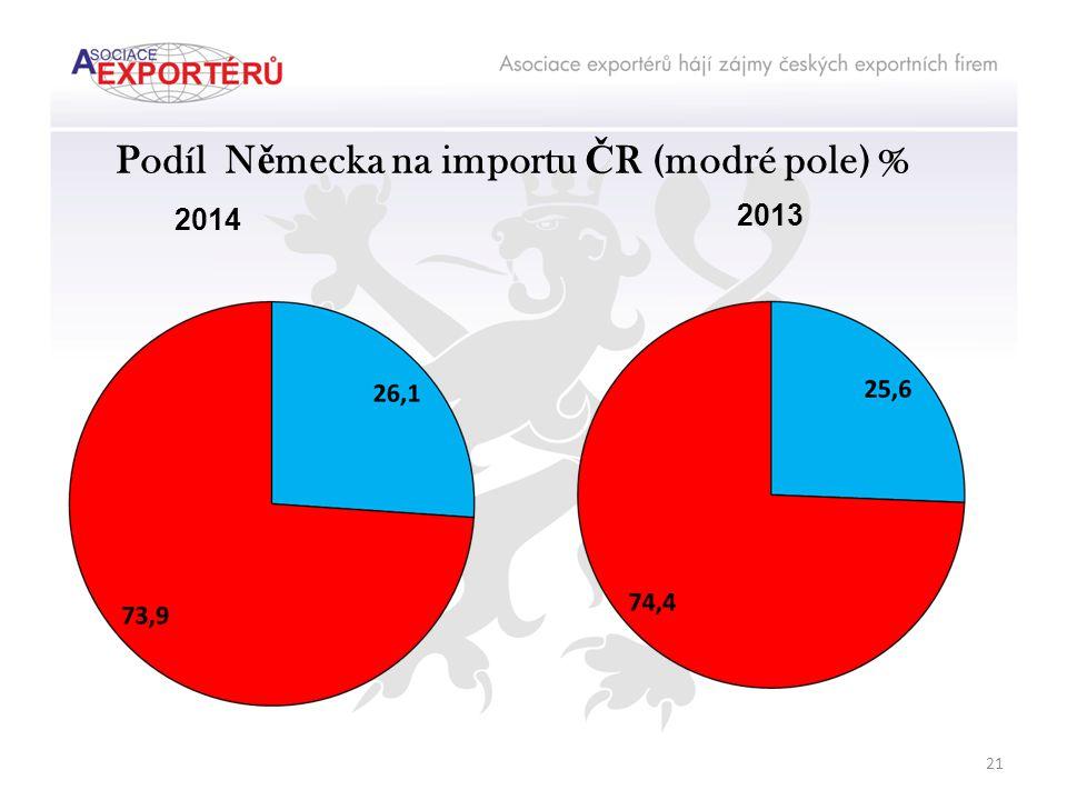 Podíl N ě mecka na importu Č R (modré pole) % 2014 2013 21