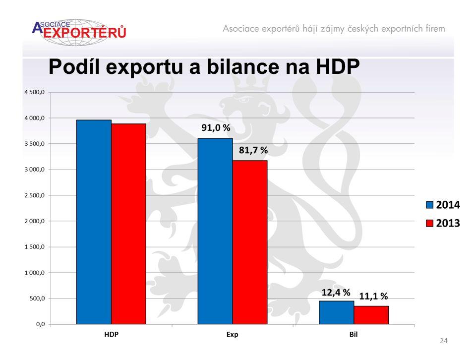 Podíl exportu a bilance na HDP 24