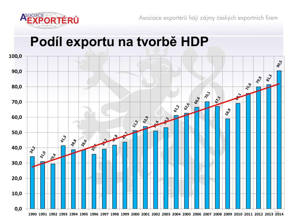 Podíl exportu na tvorbě HDP 25