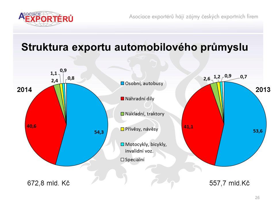 Struktura exportu automobilového průmyslu 20142013 672,8 mld. Kč557,7 mld.Kč 26