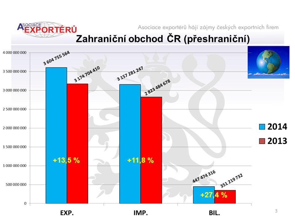 +13,5 %+11,8 % +27,4 % Zahraniční obchod ČR (přeshraniční) 3