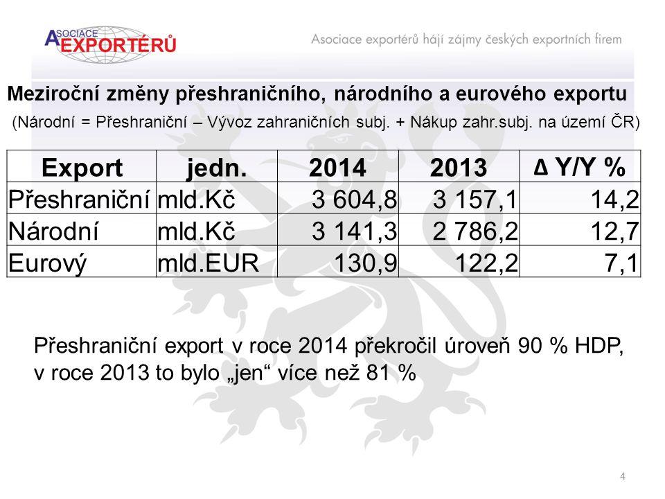 Exportjedn.20142013 ∆ Y/Y % Přeshraničnímld.Kč3 604,83 157,114,2 Národnímld.Kč3 141,32 786,212,7 Eurovýmld.EUR130,9122,27,1 Meziroční změny přeshraničního, národního a eurového exportu (Národní = Přeshraniční – Vývoz zahraničních subj.