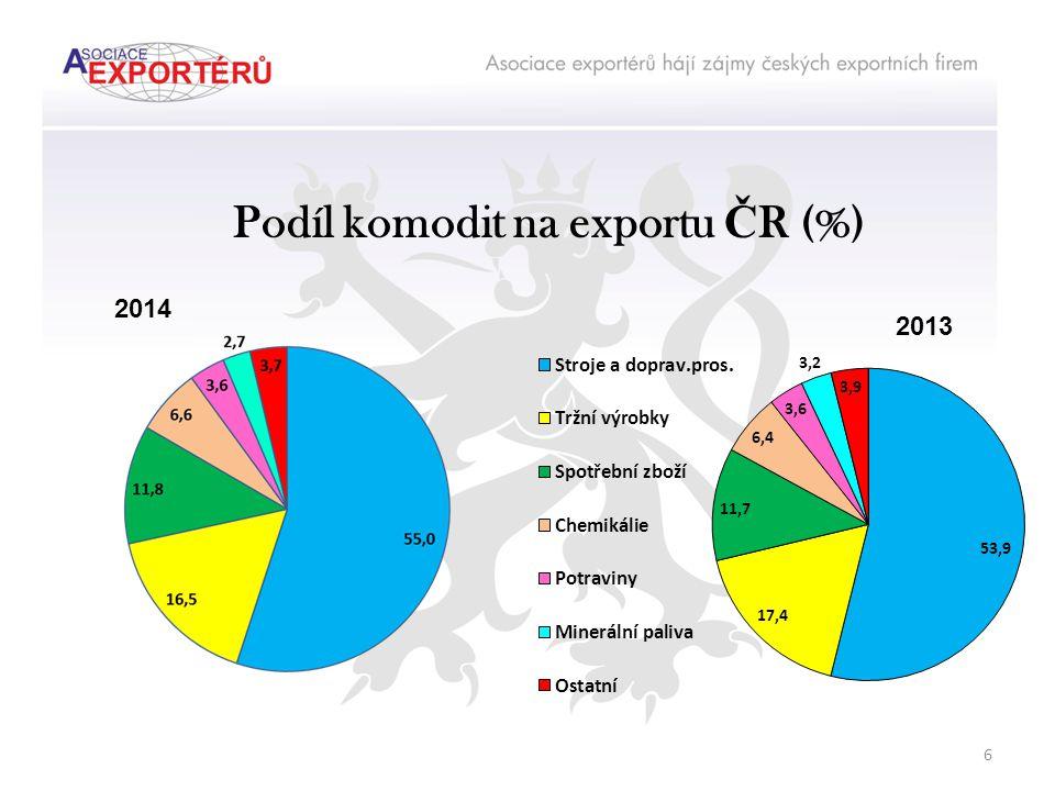 Podíl komodit na exportu Č R (%) 2014 2013 6