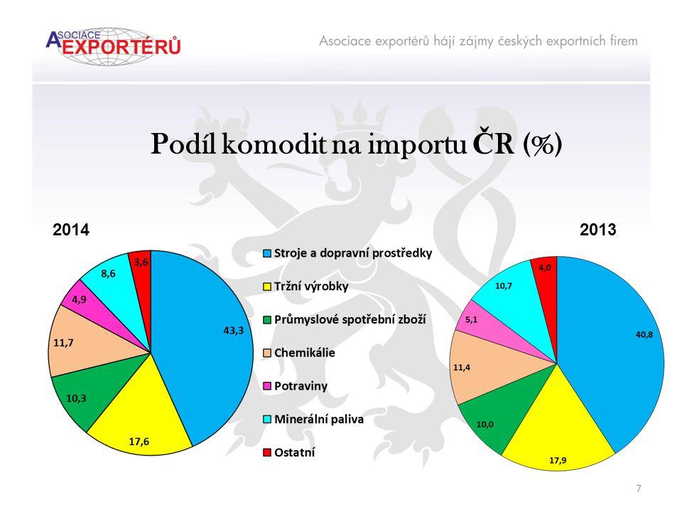 Podíl komodit na importu Č R (%) 20132014 7