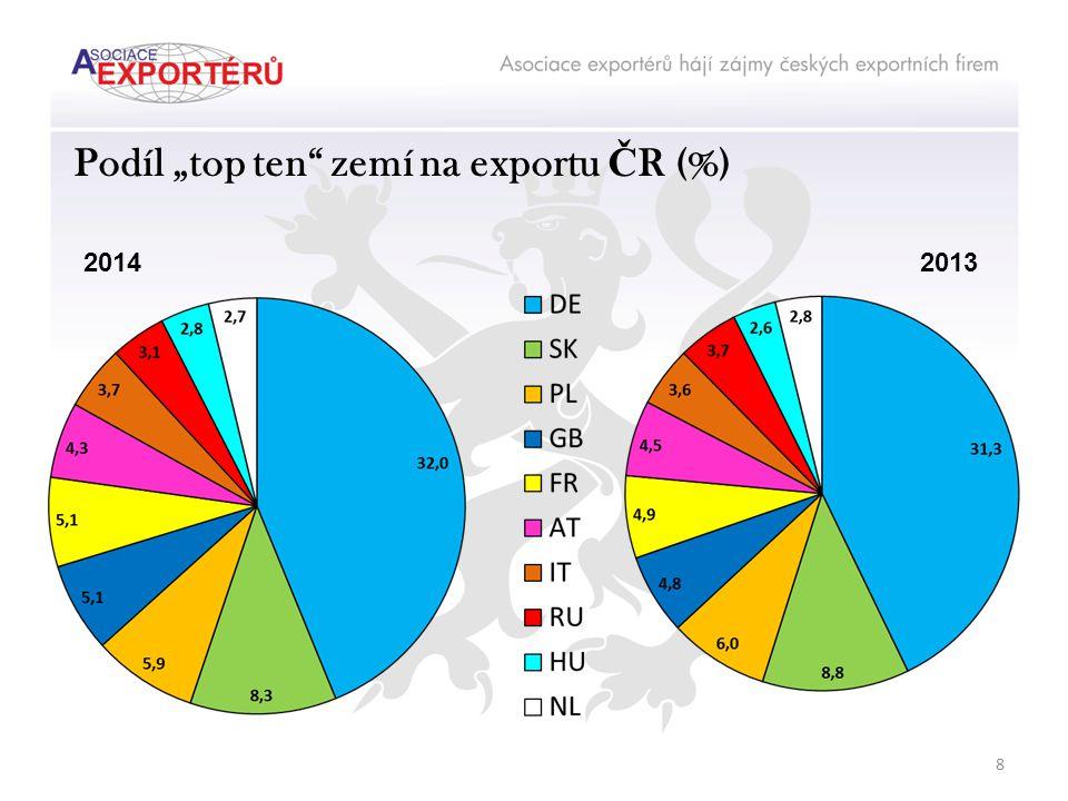 """Podíl """"top ten zemí na exportu Č R (%) 20132014 8"""