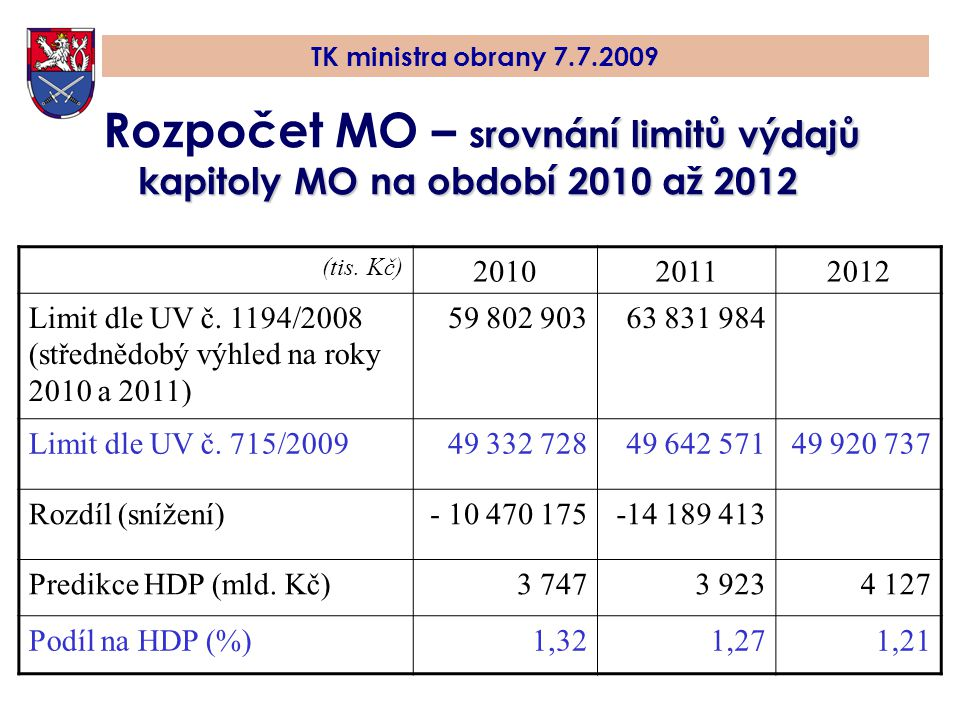 TK ministra obrany 7.7.2009 rovnání limitů výdajů kapitoly MO na období 2010 až 2012 Rozpočet MO – srovnání limitů výdajů kapitoly MO na období 2010 až 2012 (tis.