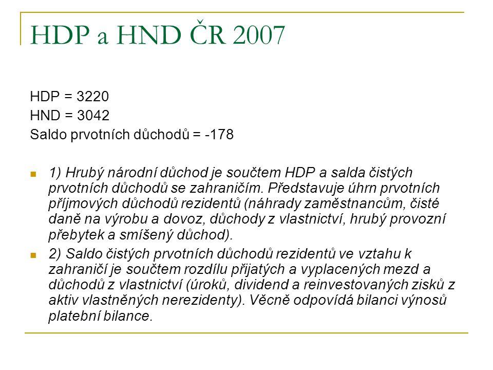 HDP a HND ČR 2007 HDP = 3220 HND = 3042 Saldo prvotních důchodů = -178 1) Hrubý národní důchod je součtem HDP a salda čistých prvotních důchodů se zah