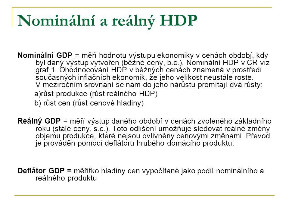 Nominální a reálný HDP Nominální GDP = měří hodnotu výstupu ekonomiky v cenách období, kdy byl daný výstup vytvořen (běžné ceny, b.c.). Nominální HDP