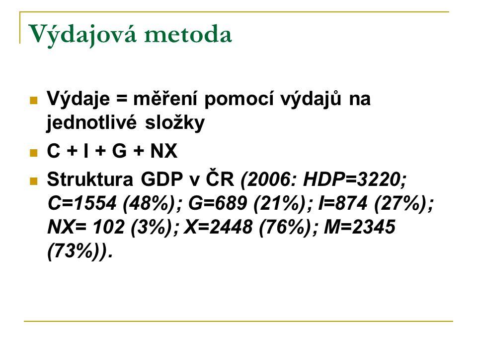 Výdajová metoda Výdaje = měření pomocí výdajů na jednotlivé složky C + I + G + NX Struktura GDP v ČR (2006: HDP=3220; C=1554 (48%); G=689 (21%); I=874