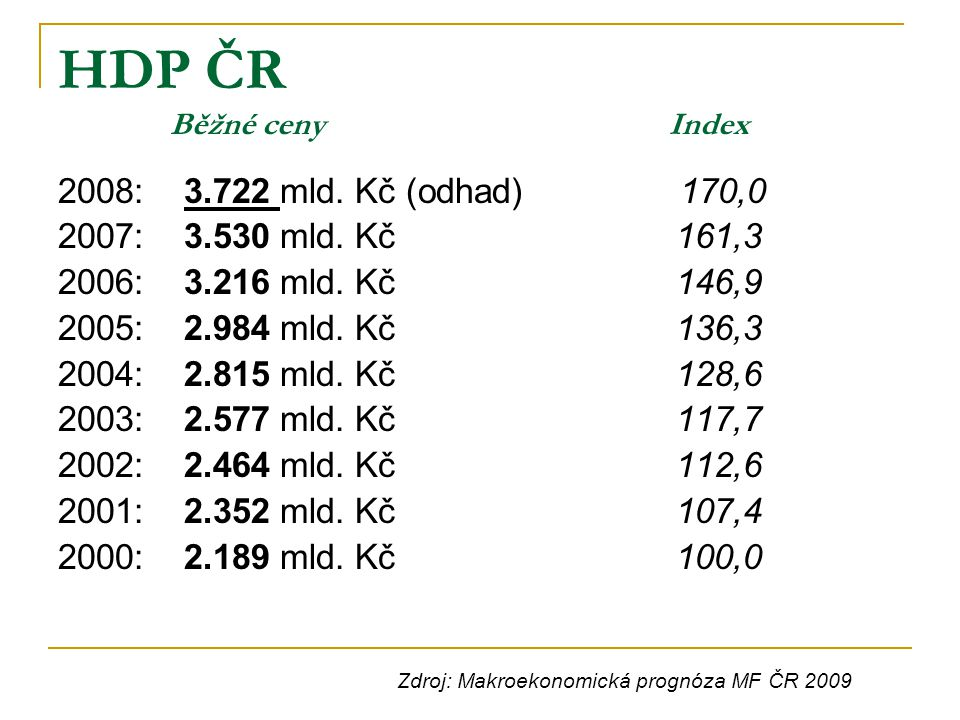 HDP ČR Běžné ceny Index 2008: 3.722 mld. Kč (odhad) 170,0 2007: 3.530 mld. Kč 161,3 2006: 3.216 mld. Kč 146,9 2005: 2.984 mld. Kč 136,3 2004: 2.815 ml