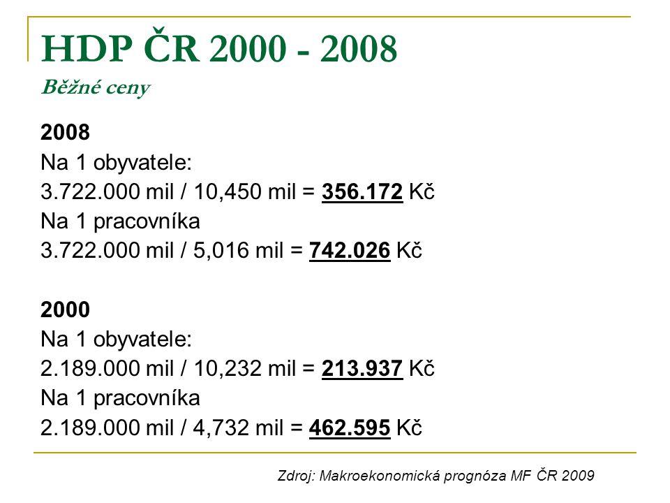 HDP ČR 2000 - 2008 Běžné ceny 2008 Na 1 obyvatele: 3.722.000 mil / 10,450 mil = 356.172 Kč Na 1 pracovníka 3.722.000 mil / 5,016 mil = 742.026 Kč 2000