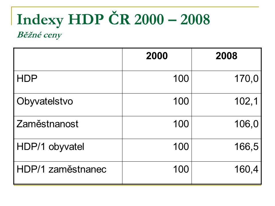 Indexy HDP ČR 2000 – 2008 Běžné ceny 20002008 HDP100170,0 Obyvatelstvo100102,1 Zaměstnanost100106,0 HDP/1 obyvatel100166,5 HDP/1 zaměstnanec100160,4
