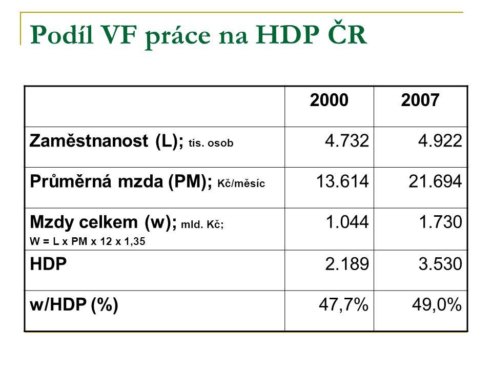 Podíl VF práce na HDP ČR 20002007 Zaměstnanost (L); tis. osob 4.7324.922 Průměrná mzda (PM); Kč/měsíc 13.61421.694 Mzdy celkem (w); mld. Kč; W = L x P