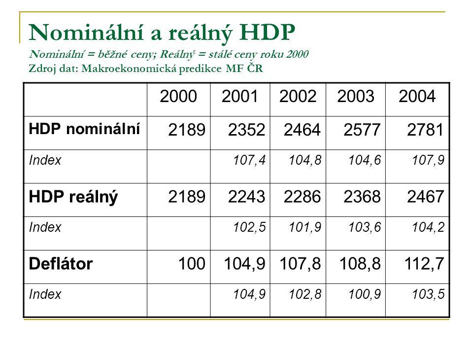 Nominální a reálný HDP Nominální = běžné ceny; Reálný = stálé ceny roku 2000 Zdroj dat: Makroekonomická predikce MF ČR 20002001200220032004 HDP nominá