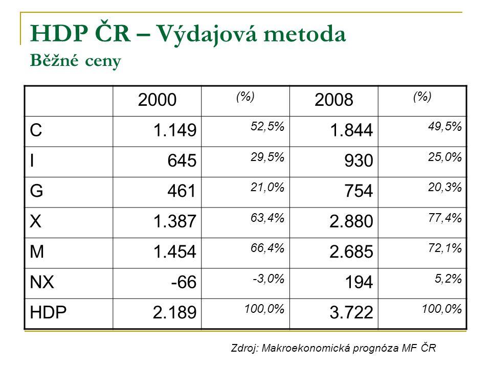 HDP ČR – Výdajová metoda Běžné ceny 2000 (%) 2008 (%) C1.149 52,5% 1.844 49,5% I645 29,5% 930 25,0% G461 21,0% 754 20,3% X1.387 63,4% 2.880 77,4% M1.4