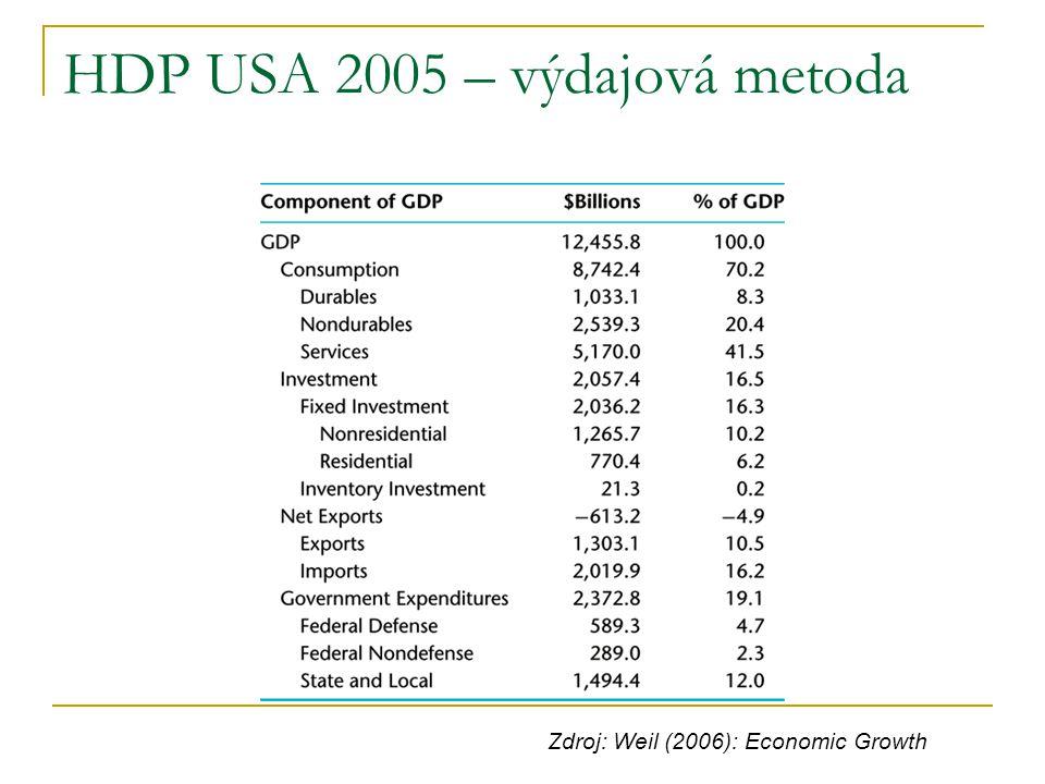 HDP USA 2005 – výdajová metoda Zdroj: Weil (2006): Economic Growth