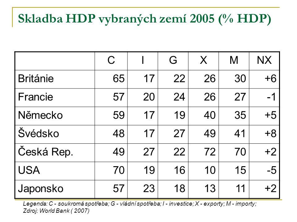 Skladba HDP vybraných zemí 2005 (% HDP) CIGXMNX Británie6517222630+6 Francie5720242627 Německo5917194035+5 Švédsko4817274941+8 Česká Rep.4927227270+2