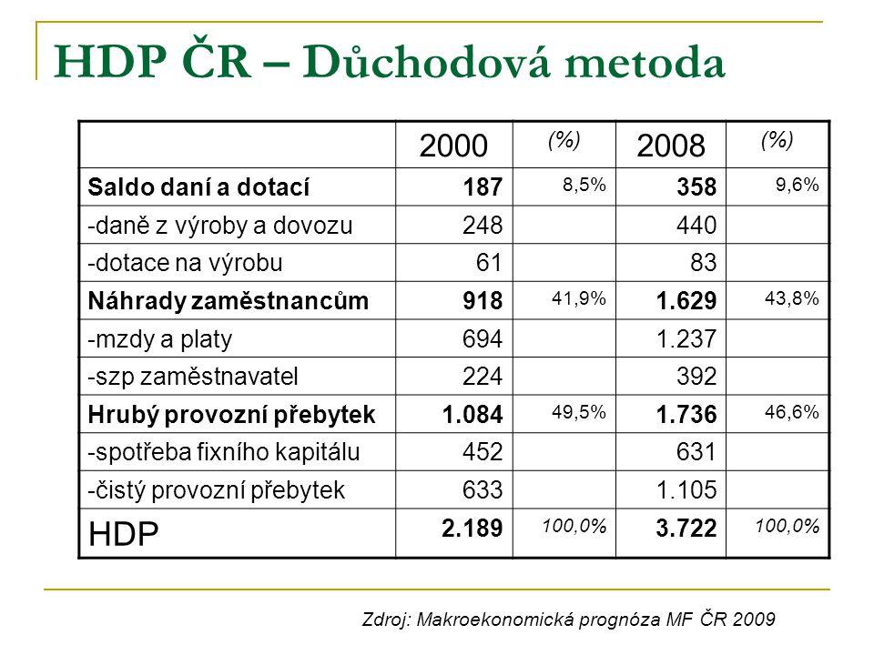 HDP ČR – Důchodová metoda 2000 (%) 2008 (%) Saldo daní a dotací187 8,5% 358 9,6% -daně z výroby a dovozu248440 -dotace na výrobu6183 Náhrady zaměstnan