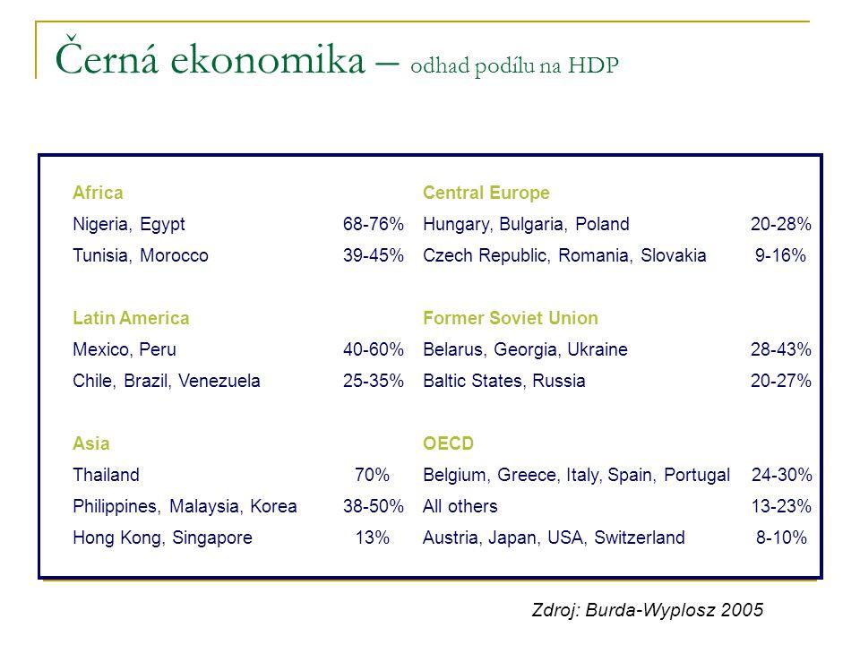 AfricaCentral Europe Nigeria, Egypt68-76%Hungary, Bulgaria, Poland20-28% Tunisia, Morocco39-45%Czech Republic, Romania, Slovakia9-16% Latin AmericaFor