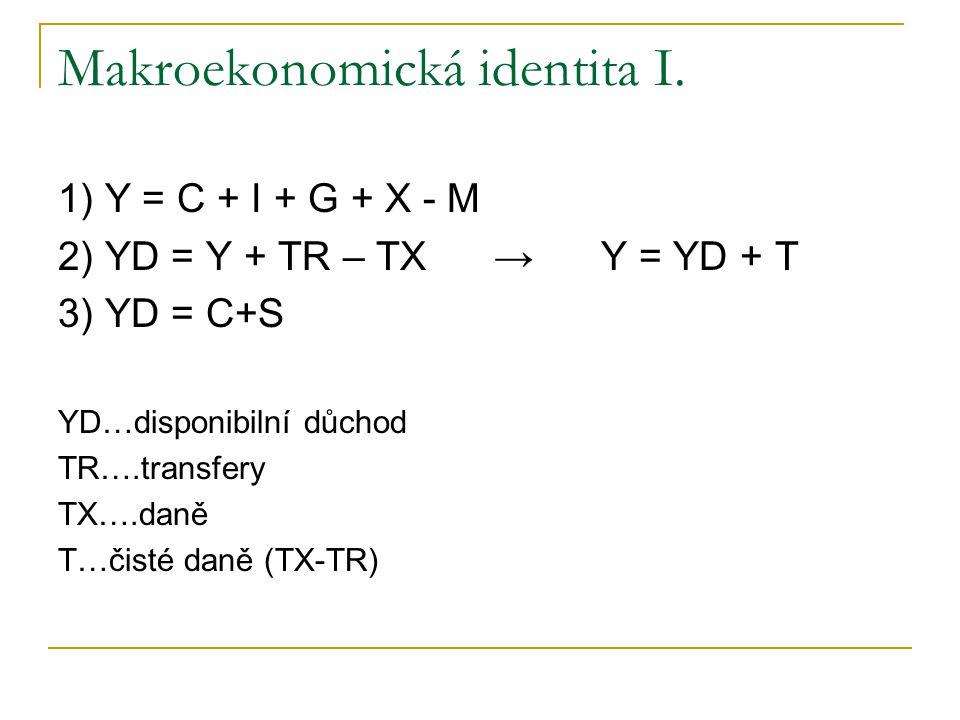 Makroekonomická identita I. 1) Y = C + I + G + X - M 2) YD = Y + TR – TX → Y = YD + T 3) YD = C+S YD…disponibilní důchod TR….transfery TX….daně T…čist