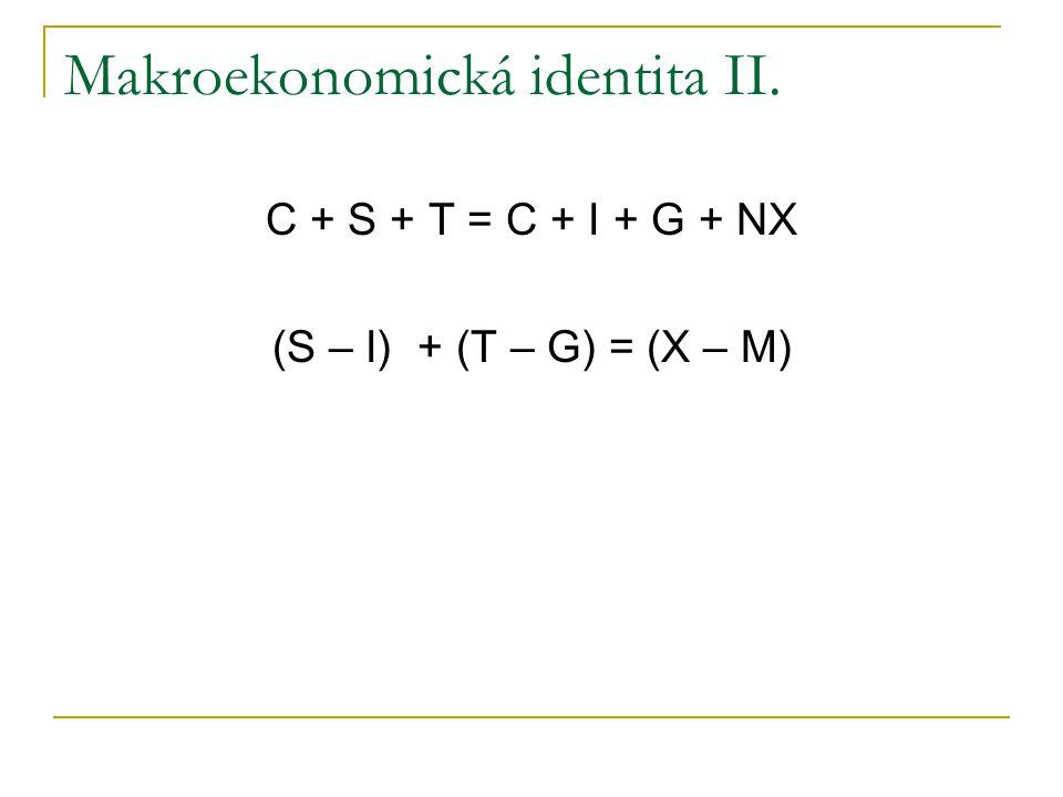 Makroekonomická identita II. C + S + T = C + I + G + NX (S – I) + (T – G) = (X – M)