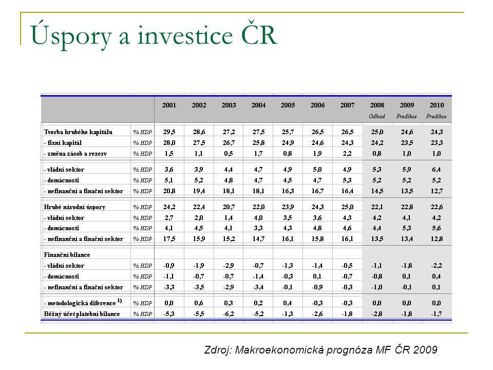 Úspory a investice ČR Zdroj: Makroekonomická prognóza MF ČR 2009