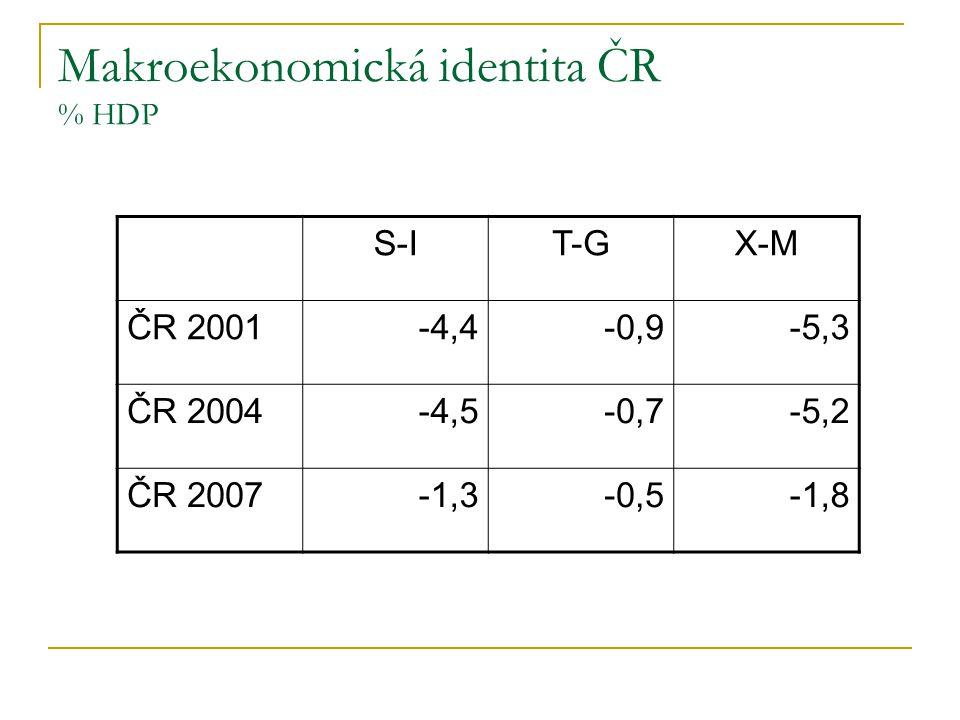 Makroekonomická identita ČR % HDP S-IT-GX-M ČR 2001-4,4-0,9-5,3 ČR 2004-4,5-0,7-5,2 ČR 2007-1,3-0,5-1,8