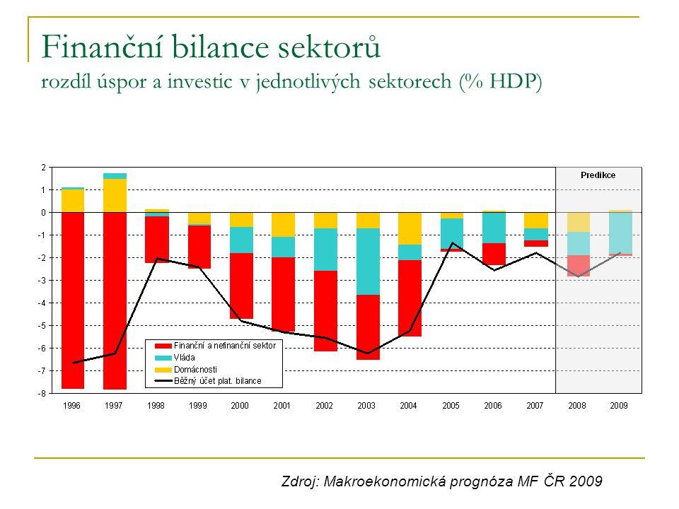 Finanční bilance sektorů rozdíl úspor a investic v jednotlivých sektorech (% HDP) Zdroj: Makroekonomická prognóza MF ČR 2009