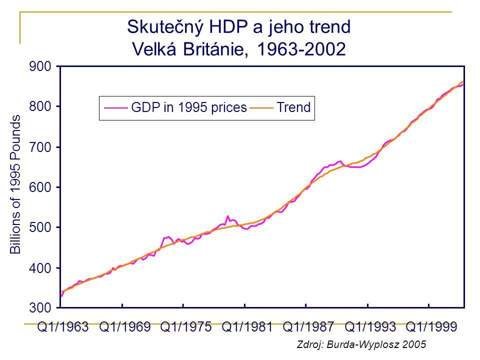Skutečný HDP a jeho trend Velká Británie, 1963-2002 300 400 500 600 700 800 900 Q1/1963Q1/1969Q1/1975Q1/1981Q1/1987Q1/1993Q1/1999 Billions of 1995 Pou