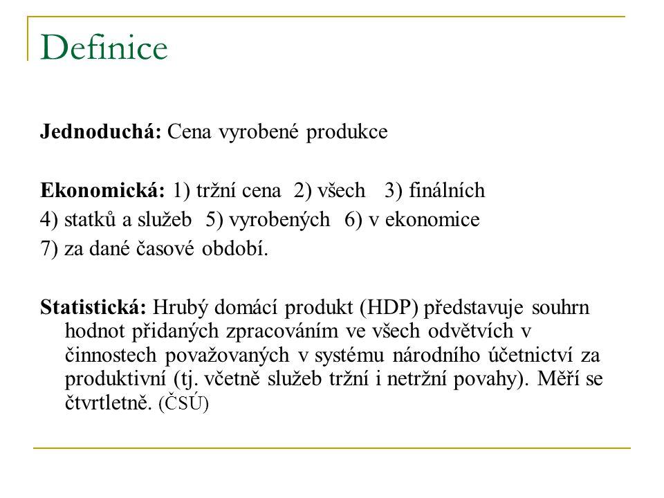 Definice Jednoduchá: Cena vyrobené produkce Ekonomická: 1) tržní cena 2) všech 3) finálních 4) statků a služeb 5) vyrobených 6) v ekonomice 7) za dané