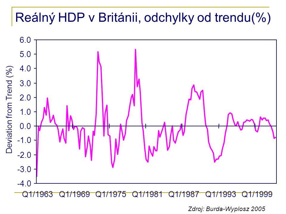 Reálný HDP v Británii, odchylky od trendu(%) Q1/1963Q1/1969Q1/1975Q1/1981Q1/1987Q1/1993Q1/1999 -4.0 -3.0 -2.0 0.0 1.0 2.0 3.0 4.0 5.0 6.0 Deviation fr