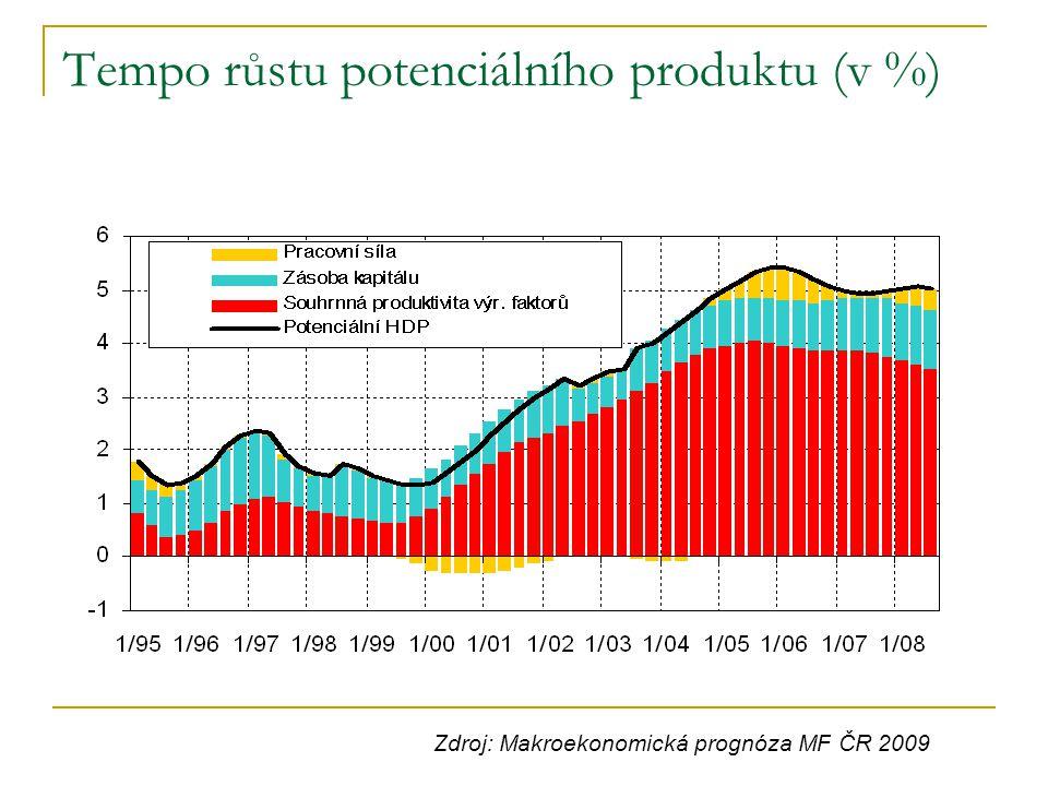 Tempo růstu potenciálního produktu (v %) Zdroj: Makroekonomická prognóza MF ČR 2009