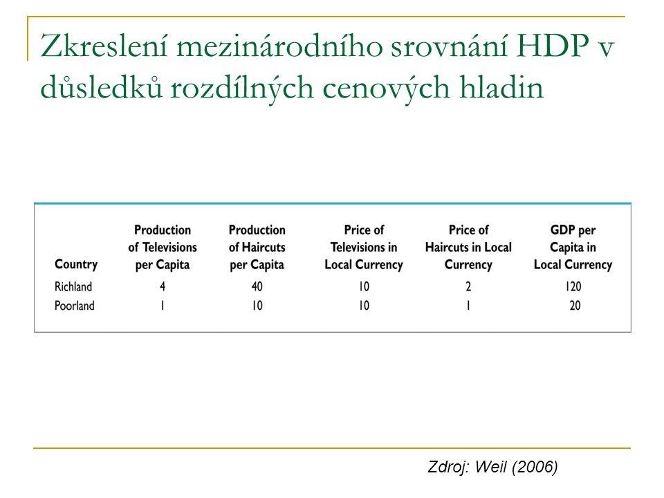 Zkreslení mezinárodního srovnání HDP v důsledků rozdílných cenových hladin Zdroj: Weil (2006)