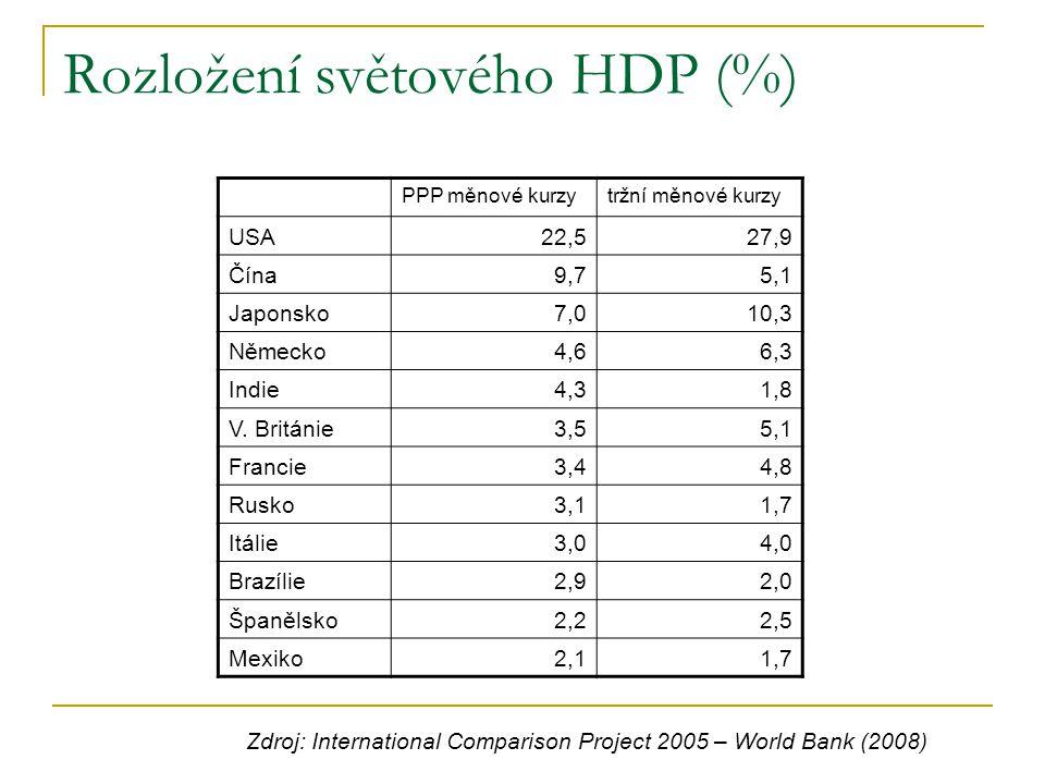 Rozložení světového HDP (%) PPP měnové kurzytržní měnové kurzy USA22,527,9 Čína9,75,1 Japonsko7,010,3 Německo4,66,3 Indie4,31,8 V. Británie3,55,1 Fran