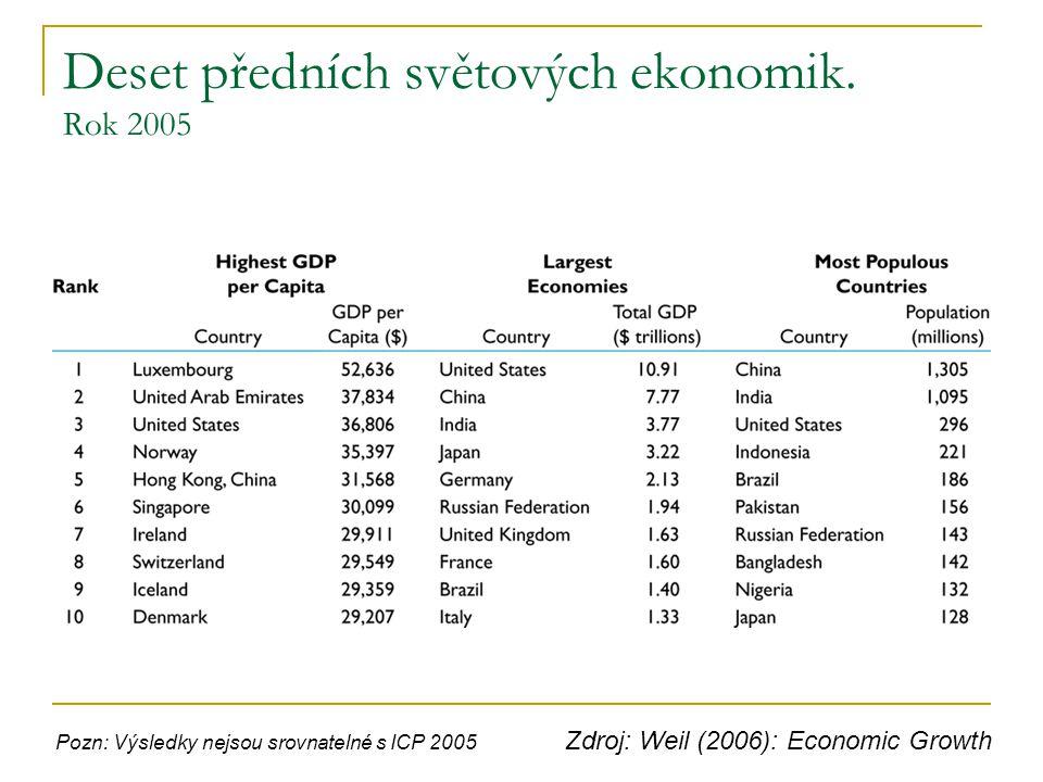 Deset předních světových ekonomik. Rok 2005 Zdroj: Weil (2006): Economic Growth Pozn: Výsledky nejsou srovnatelné s ICP 2005