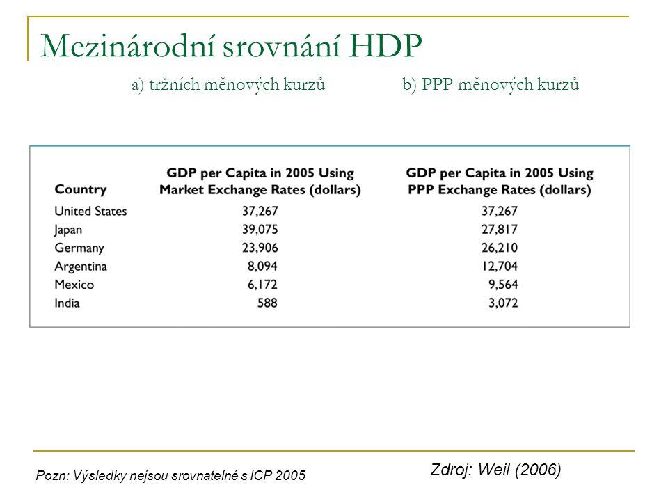 Mezinárodní srovnání HDP a) tržních měnových kurzů b) PPP měnových kurzů Zdroj: Weil (2006) Pozn: Výsledky nejsou srovnatelné s ICP 2005
