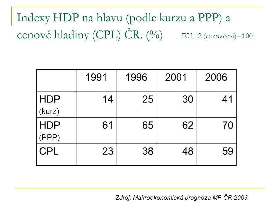 Indexy HDP na hlavu (podle kurzu a PPP) a cenové hladiny (CPL) ČR. (%) EU 12 (eurozóna)=100 1991199620012006 HDP (kurz) 14253041 HDP (PPP) 61656270 CP