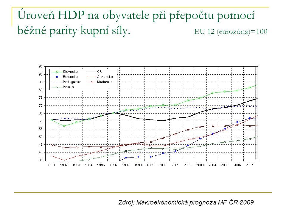 Úroveň HDP na obyvatele při přepočtu pomocí běžné parity kupní síly. EU 12 (eurozóna)=100 Zdroj: Makroekonomická prognóza MF ČR 2009