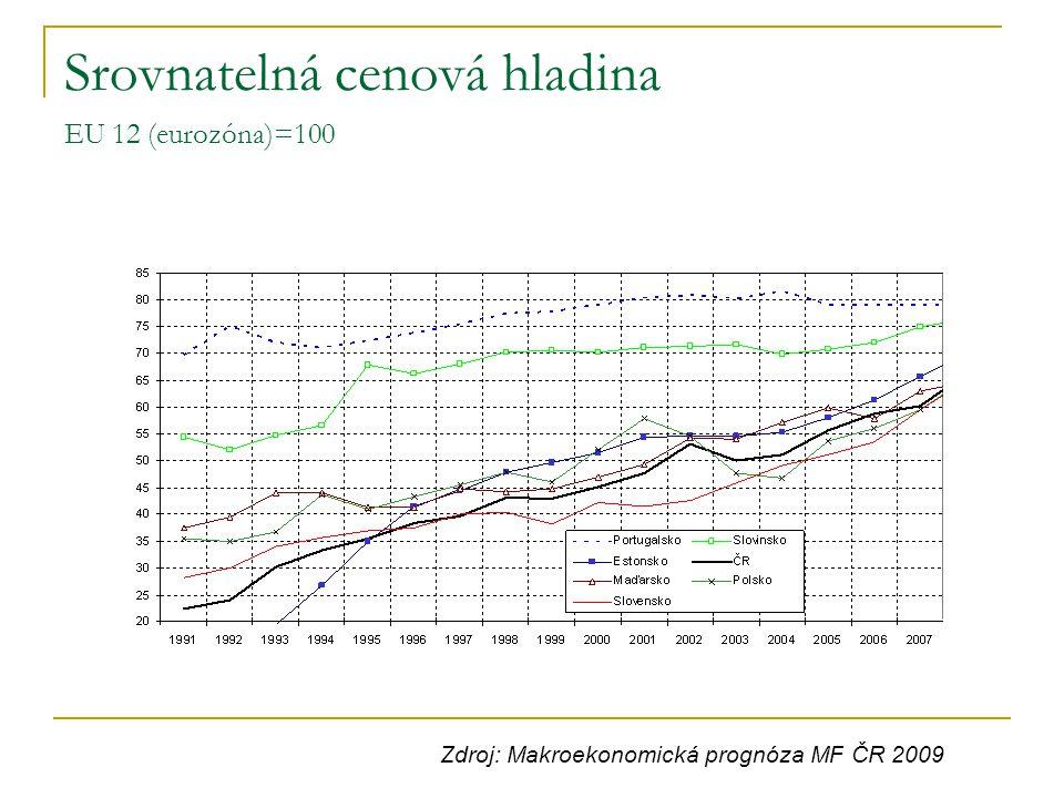 Srovnatelná cenová hladina EU 12 (eurozóna)=100 Zdroj: Makroekonomická prognóza MF ČR 2009