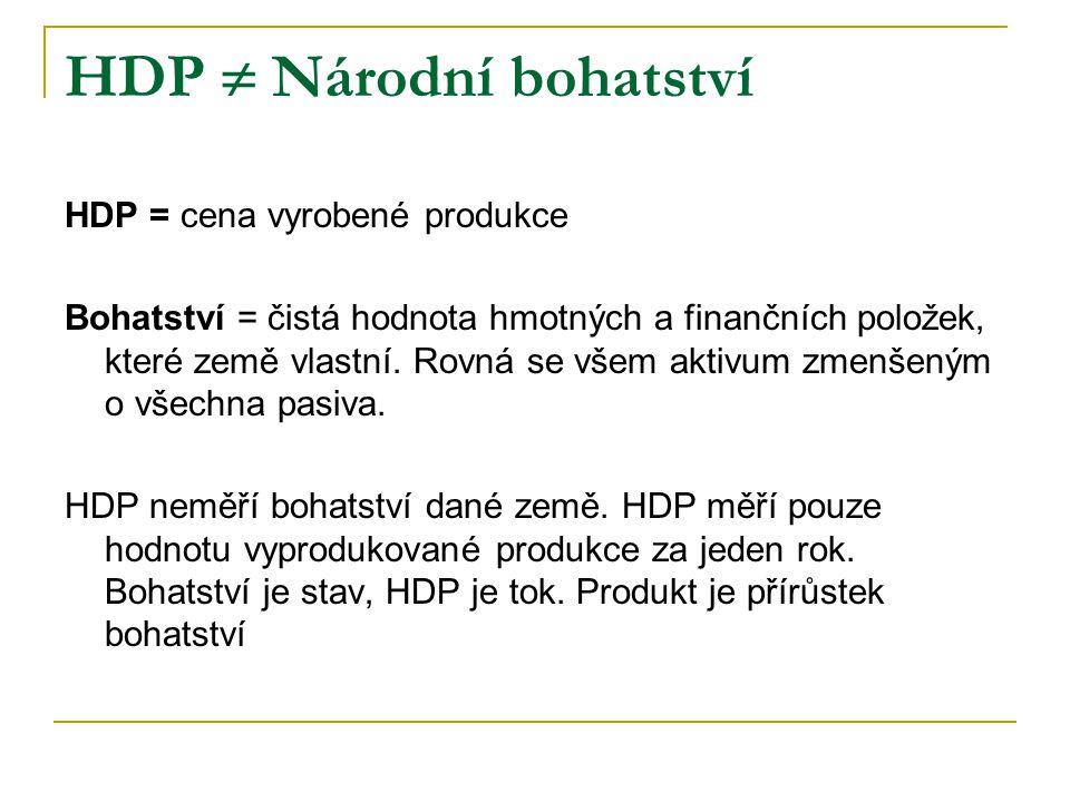 Hrubý domácí produkt (HDP) Hrubý národní produkt (HNP) HDP (hrubý domácí produkt) + čistý důchod z majetku v zahraničí (renty; úroky; zisky a dividendy) = HNP (hrubý národní produkt) ČR 2008: HDP = 3.722 HNP = 3.455 Saldo prvotních důchodů = -267 Zdroj: Makroekonomická prognóza MF ČR 2009