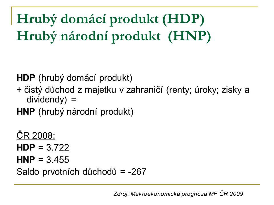 Hrubý domácí produkt (HDP) Hrubý národní produkt (HNP) HDP (hrubý domácí produkt) + čistý důchod z majetku v zahraničí (renty; úroky; zisky a dividend