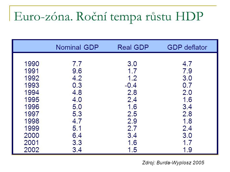 Euro-zóna. Roční tempa růstu HDP Nominal GDPReal GDPGDP deflator 19907.73.04.7 19919.61.77.9 19924.21.23.0 19930.3-0.40.7 19944.82.82.0 19954.02.41.6