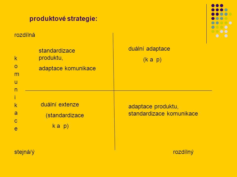 produktové strategie: rozdílná k o m u n i k a c e stejná/ý rozdílný duální extenze (standardizace k a p) duální adaptace (k a p) adaptace produktu, standardizace komunikace standardizace produktu, adaptace komunikace