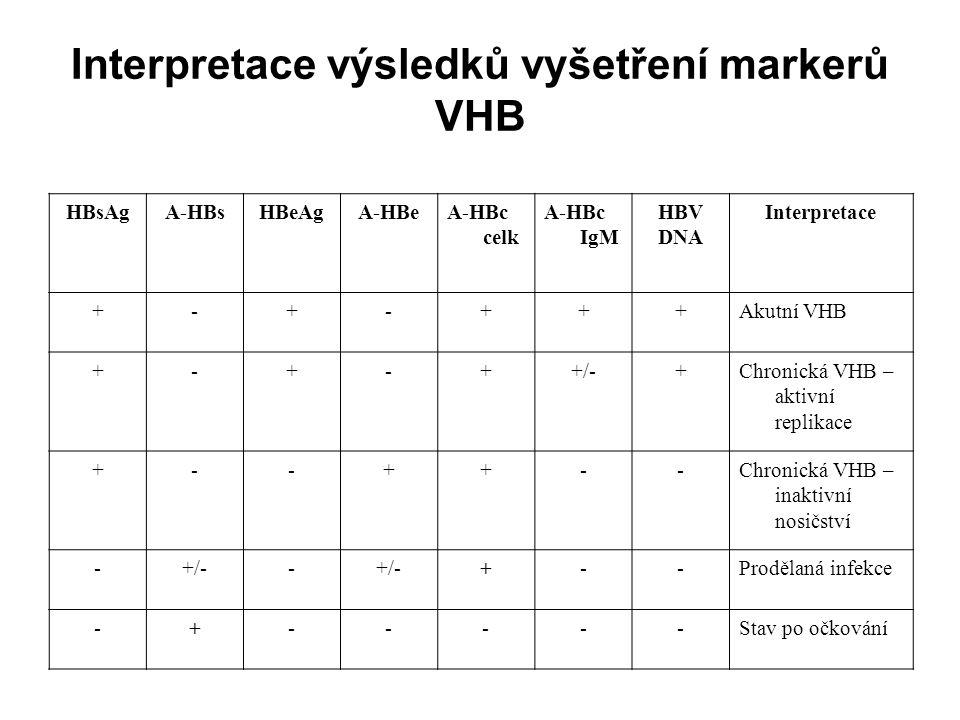 Interpretace výsledků vyšetření markerů VHB HBsAgA-HBsHBeAgA-HBeA-HBc celk A-HBc IgM HBV DNA Interpretace +-+-+++Akutní VHB +-+-++/-+Chronická VHB – a