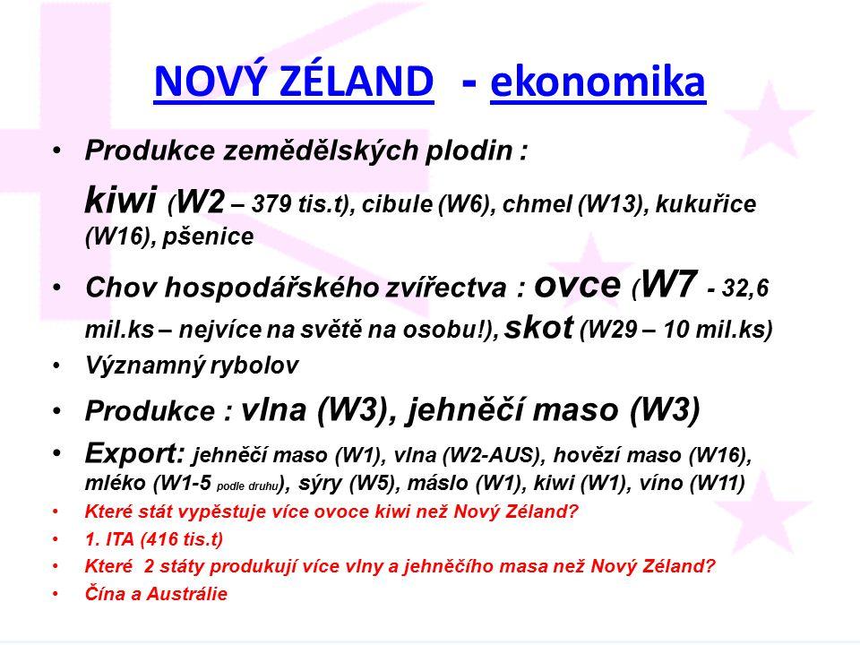 NOVÝ ZÉLANDNOVÝ ZÉLAND - ekonomika ekonomika Produkce zemědělských plodin : kiwi ( W2 – 379 tis.t), cibule (W6), chmel (W13), kukuřice (W16), pšenice