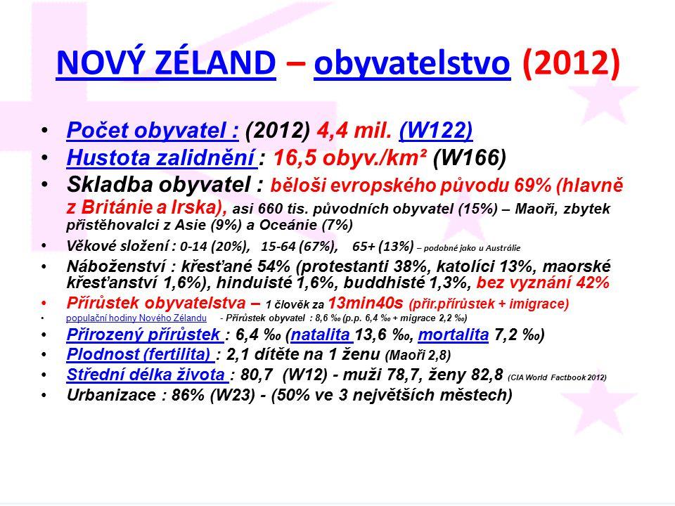 NOVÝ ZÉLANDNOVÝ ZÉLAND – obyvatelstvo (2012)obyvatelstvo Počet obyvatel : (2012) 4,4 mil. (W122)Počet obyvatel :(W122) Hustota zalidnění : 16,5 obyv./