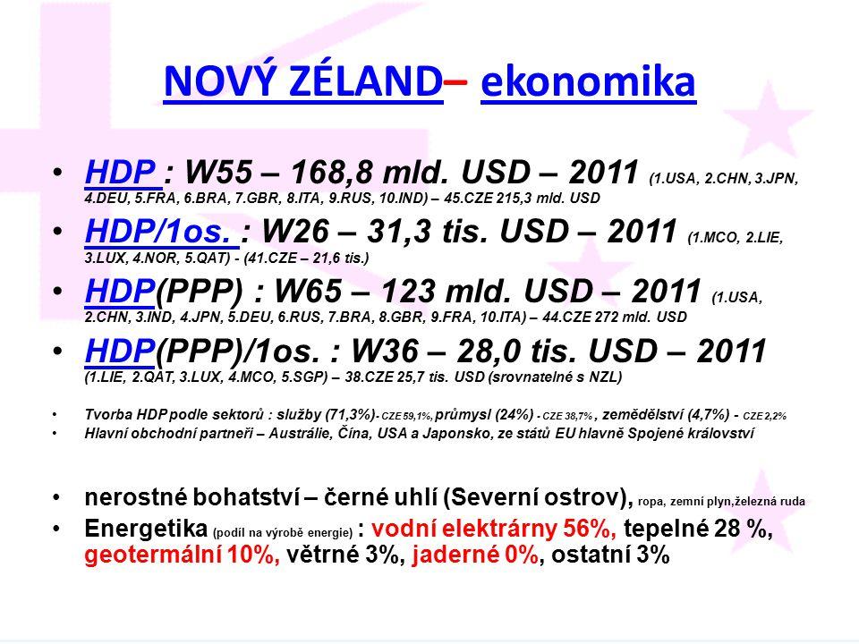 NOVÝ ZÉLANDNOVÝ ZÉLAND– ekonomikaekonomika HDP : W55 – 168,8 mld. USD – 2011 (1.USA, 2.CHN, 3.JPN, 4.DEU, 5.FRA, 6.BRA, 7.GBR, 8.ITA, 9.RUS, 10.IND) –